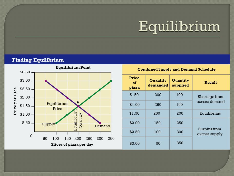 Combined Supply and Demand Schedule