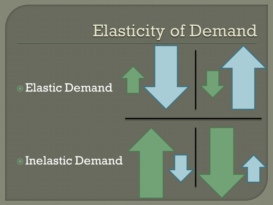 Elasticity of Demand Elastic Demand Inelastic Demand