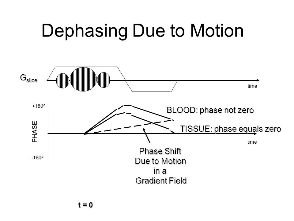 Dephasing Due to Motion