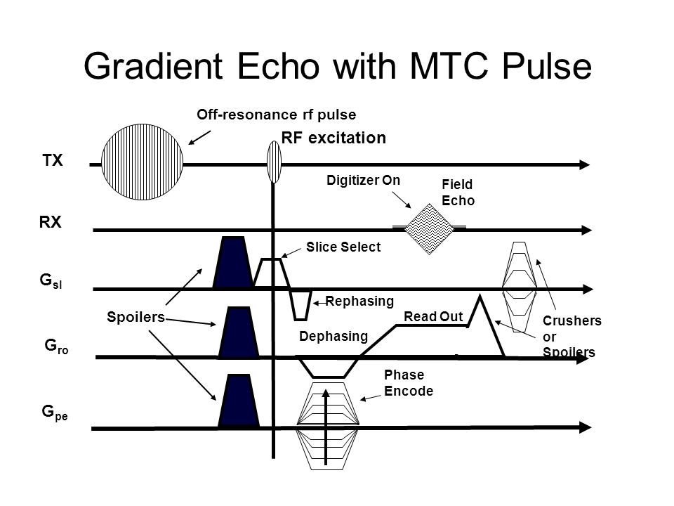 Gradient Echo with MTC Pulse