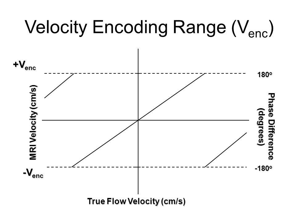 Velocity Encoding Range (Venc)