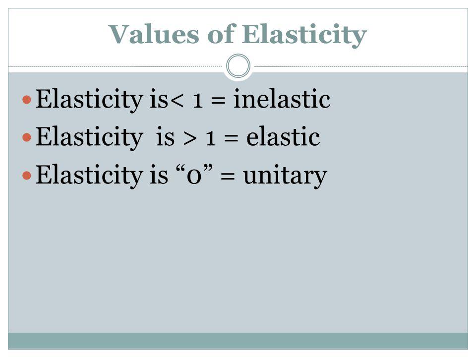 Values of Elasticity Elasticity is< 1 = inelastic.