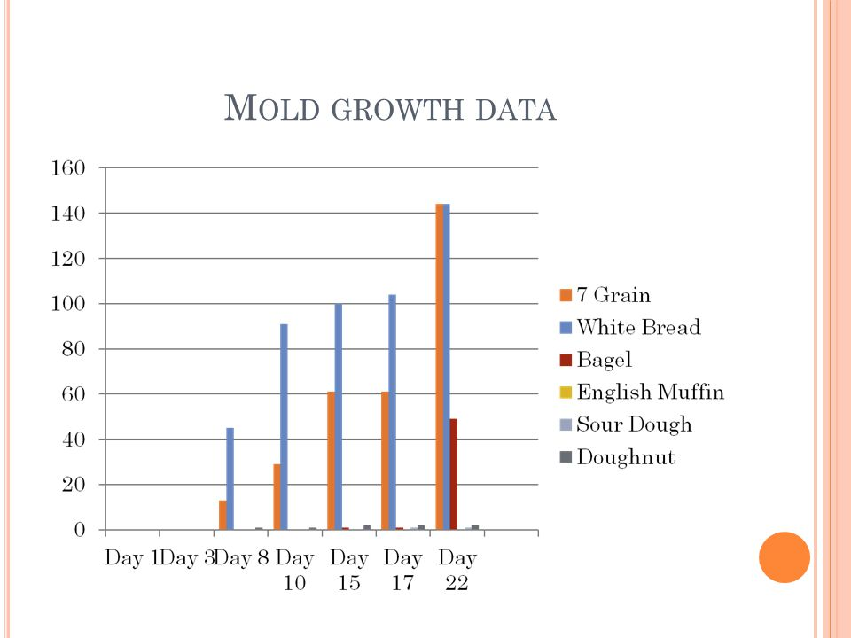 Mold growth data