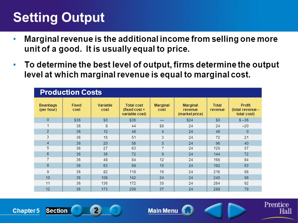 Setting Output Marginal revenue is the additional income from selling one more unit of a good. It is usually equal to price.