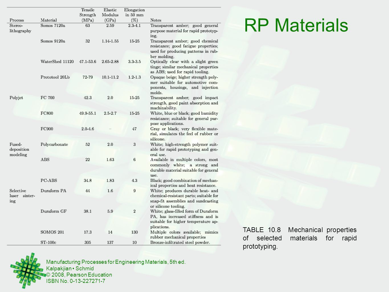 RP Materials TABLE 10.8 Mechanical properties of selected materials for rapid prototyping.