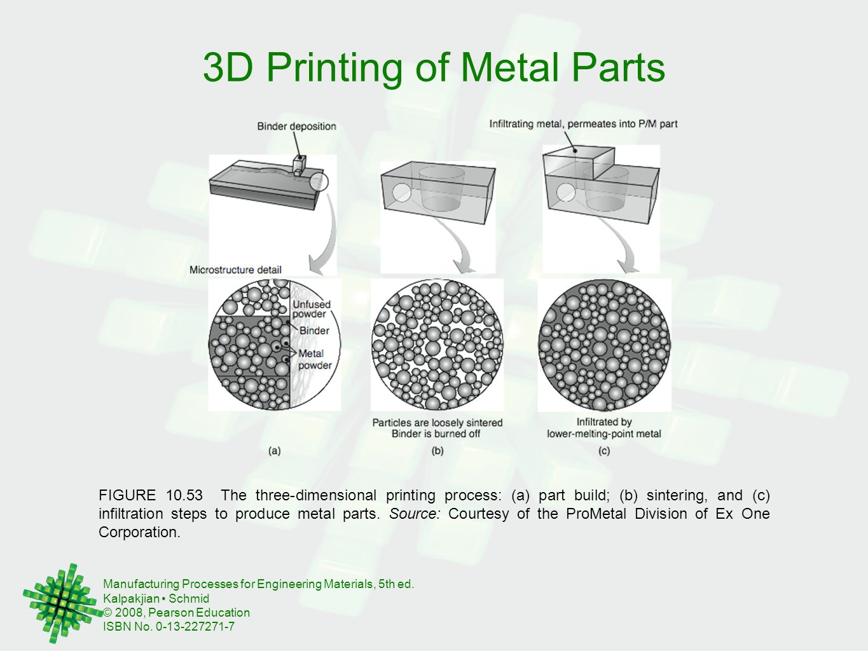 3D Printing of Metal Parts