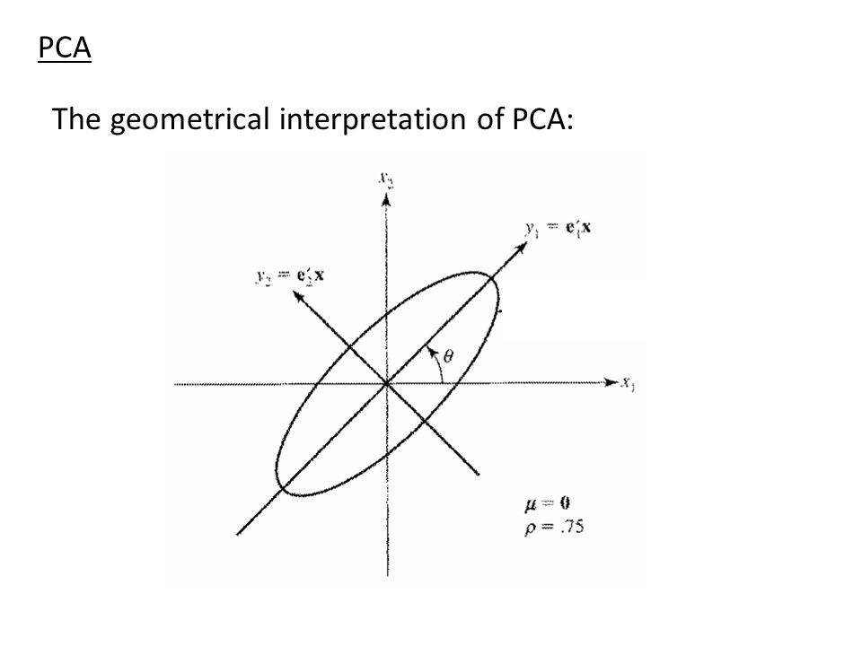 PCA The geometrical interpretation of PCA: