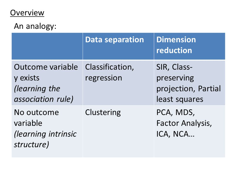 Overview An analogy: Data separation. Dimension reduction. Outcome variable y exists. (learning the association rule)
