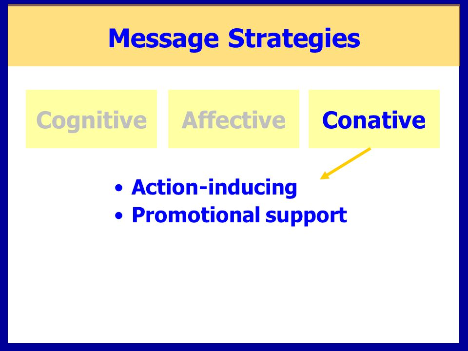 Message Strategies Cognitive Affective Conative Action-inducing