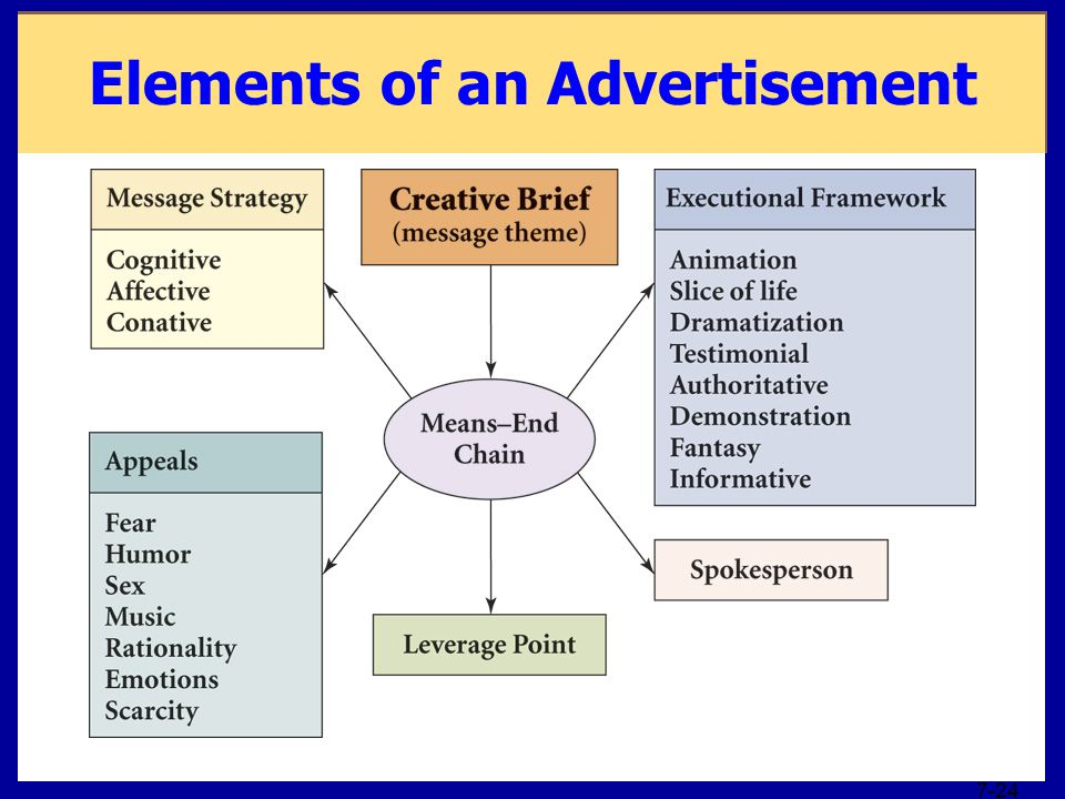 Elements of an Advertisement