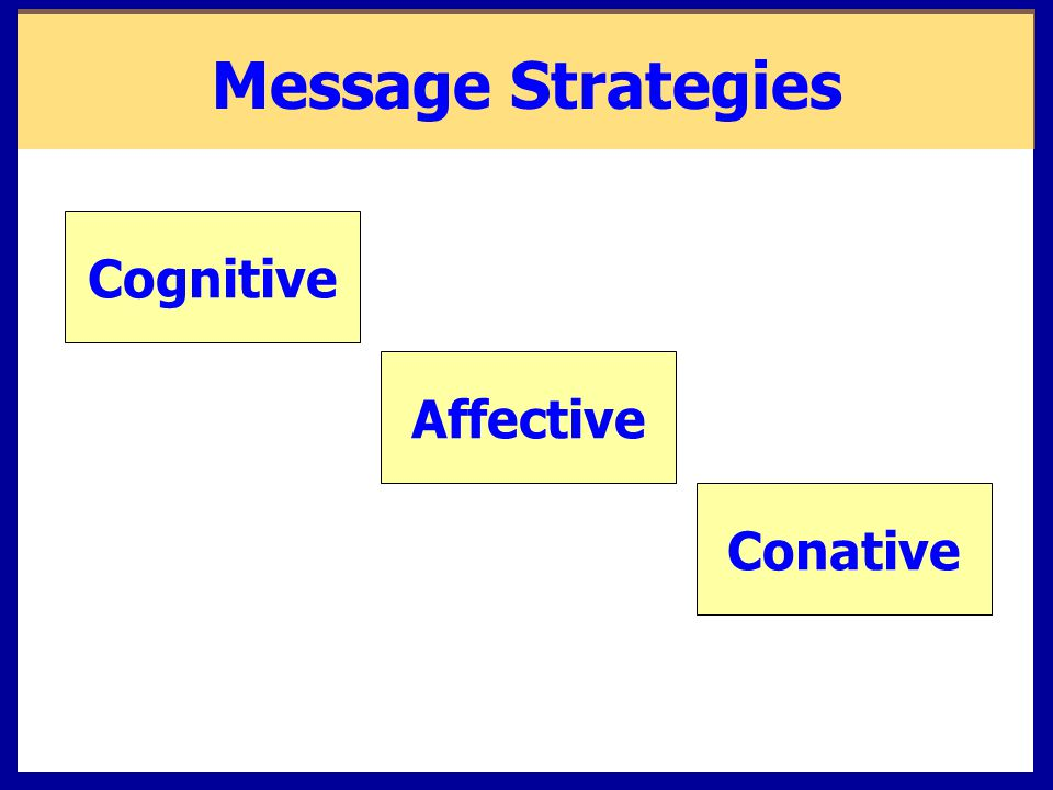 Message Strategies Conative Affective Cognitive