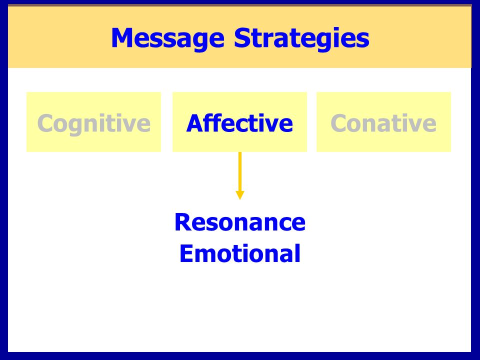 Message Strategies Cognitive Affective Conative Resonance Emotional