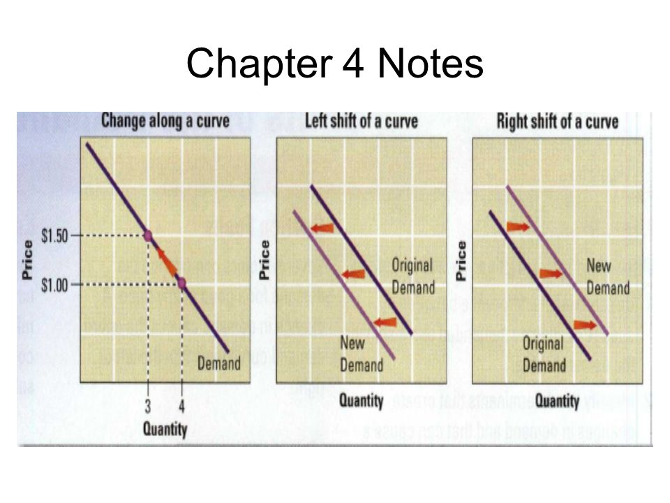 Chapter 4 Notes