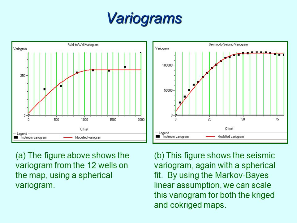 Variograms (a) The figure above shows the variogram from the 12 wells on the map, using a spherical variogram.