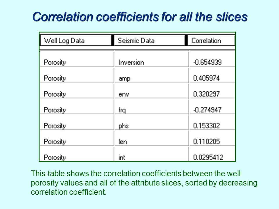 Correlation coefficients for all the slices