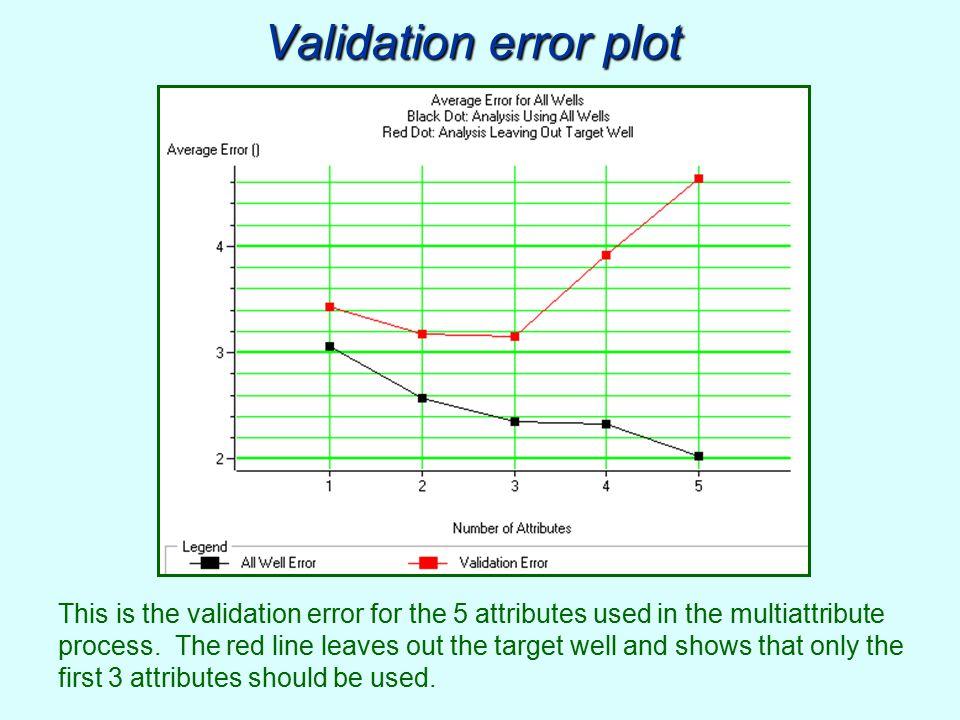 Validation error plot