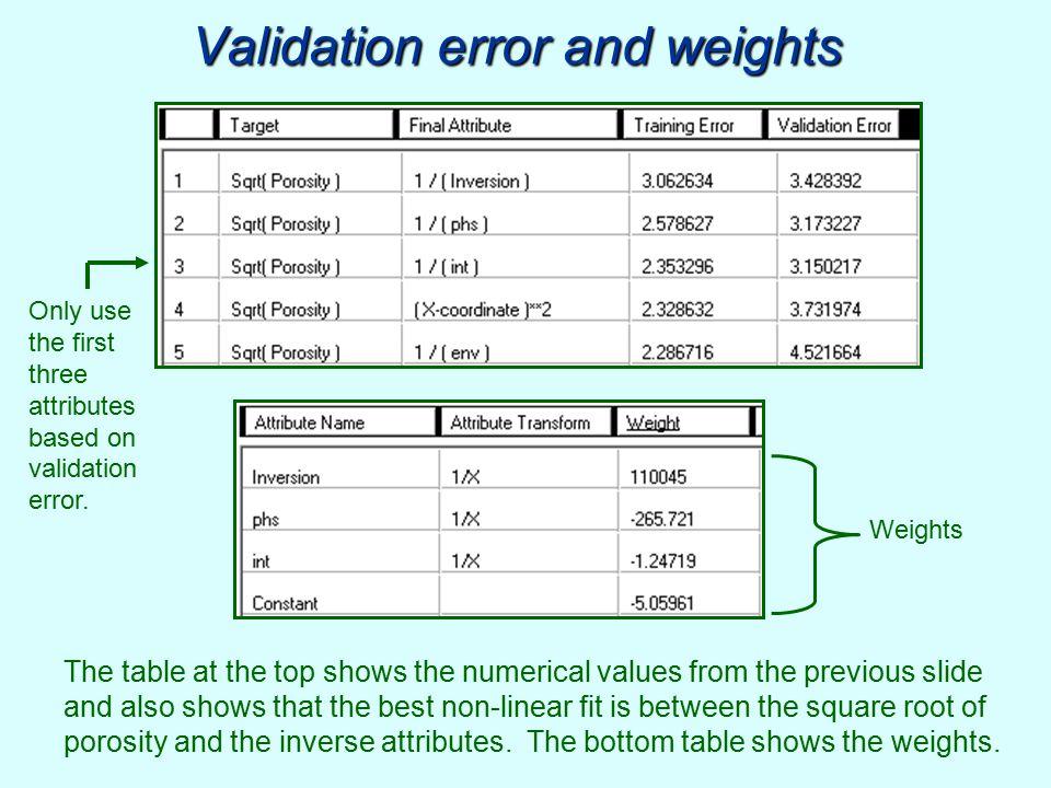 Validation error and weights
