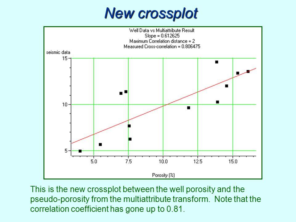 New crossplot