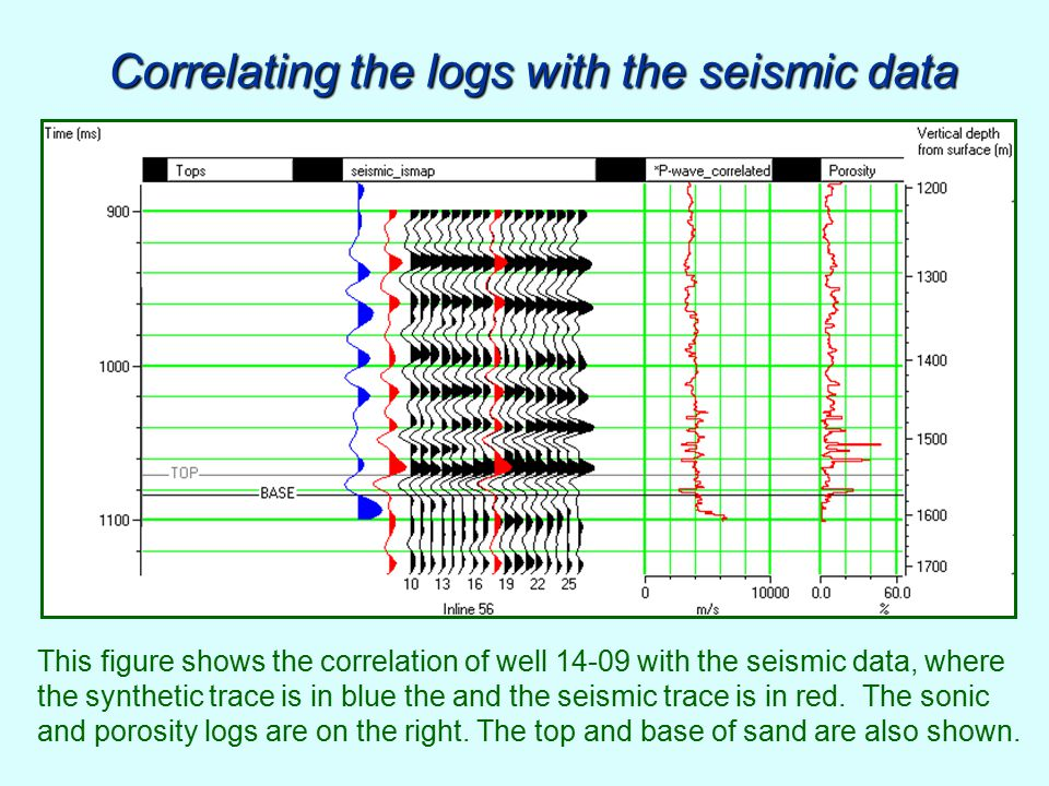 Correlating the logs with the seismic data