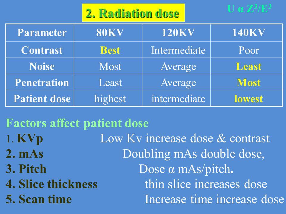 Factors affect patient dose 2. mAs Doubling mAs double dose,