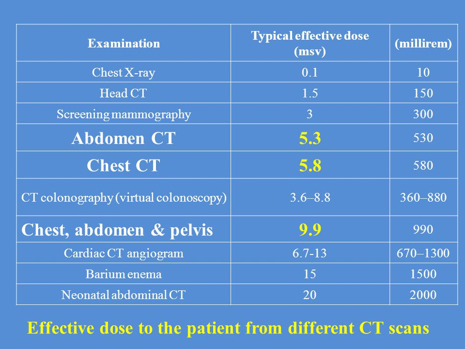 Typical effective dose (msv)