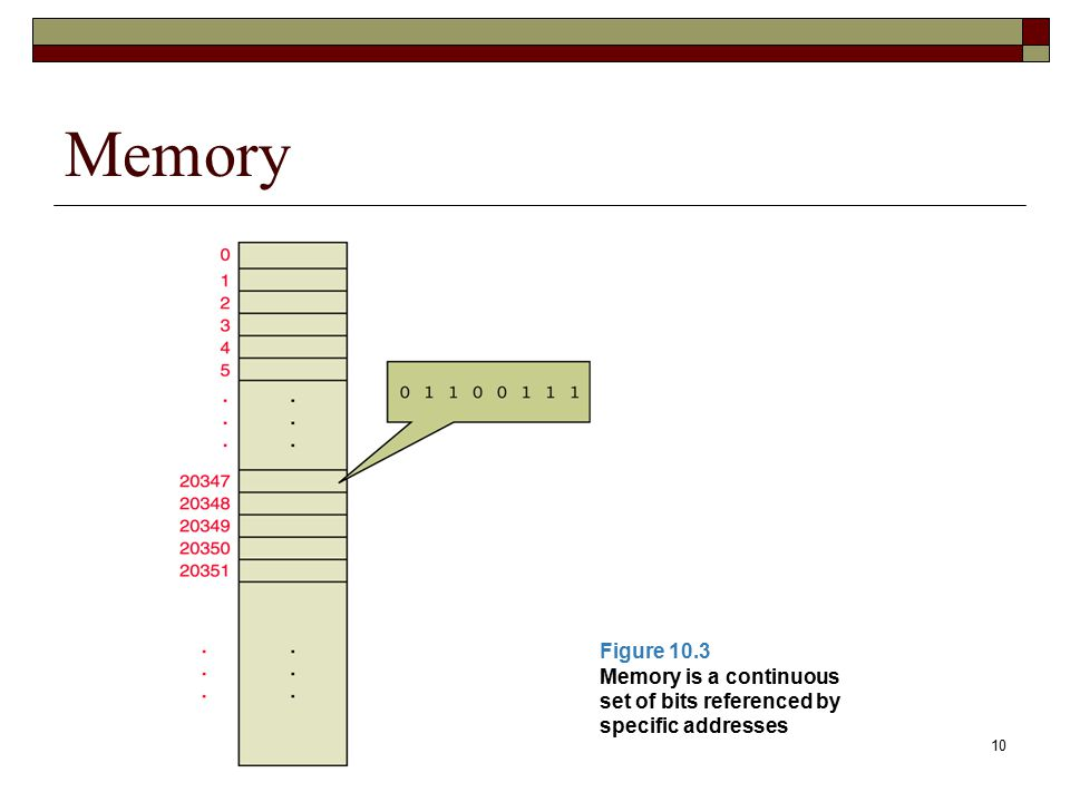 Memory Figure 10.3 Memory is a continuous set of bits referenced by specific addresses