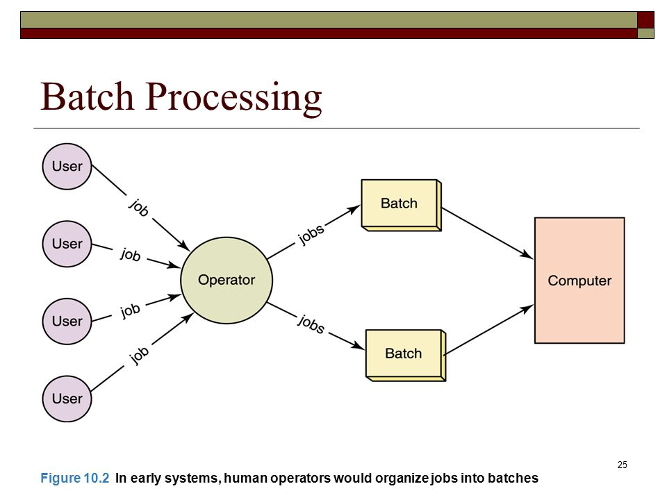 Batch Processing Figure 10.2 In early systems, human operators would organize jobs into batches