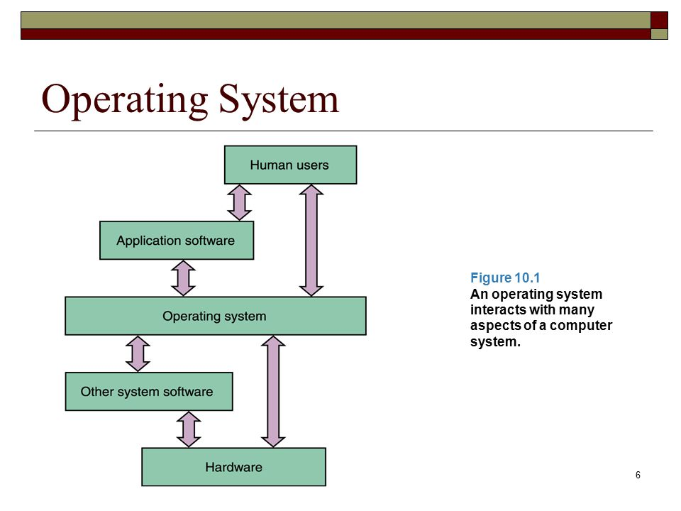 Operating System Figure 10.1 An operating system interacts with many aspects of a computer system.