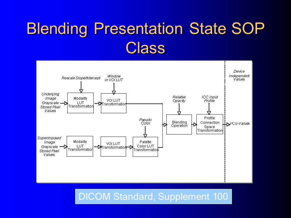 Blending Presentation State SOP Class