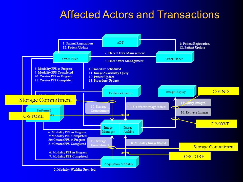 Affected Actors and Transactions