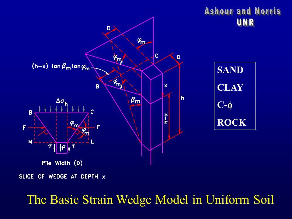 The Basic Strain Wedge Model in Uniform Soil