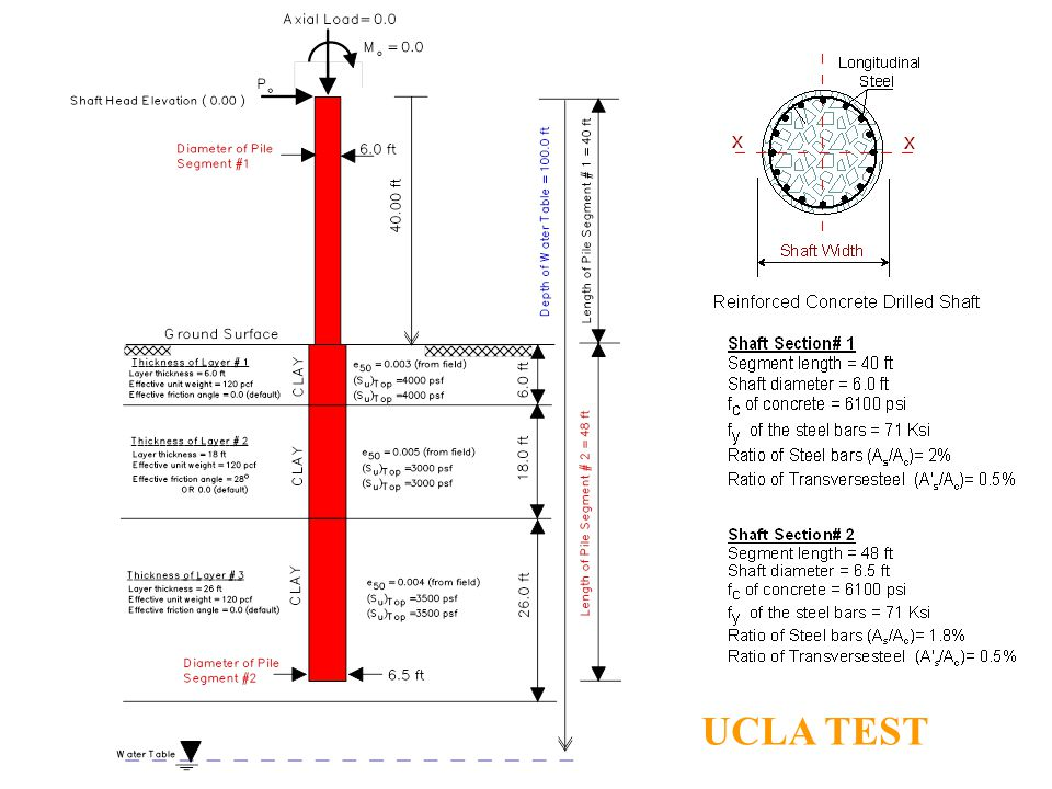 UCLA TEST