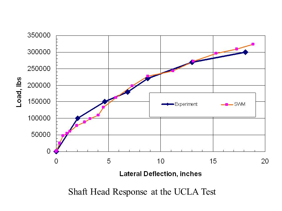 Shaft Head Response at the UCLA Test