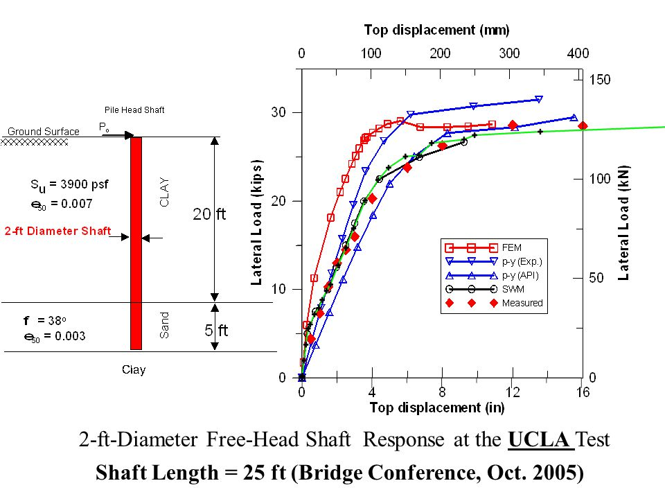 2-ft-Diameter Free-Head Shaft Response at the UCLA Test