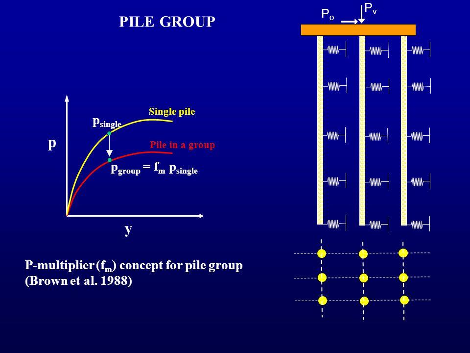PILE GROUP p y psingle pgroup = fm psingle