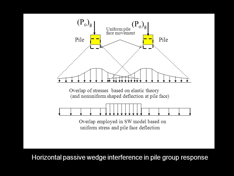 (Po)g Horizontal passive wedge interference in pile group response