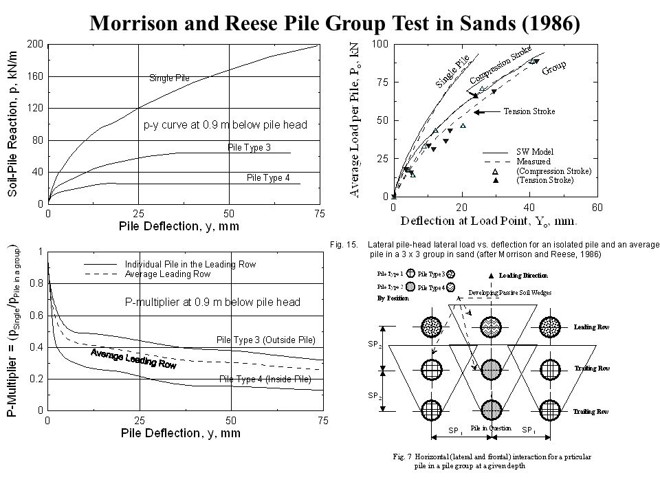 Morrison and Reese Pile Group Test in Sands (1986)