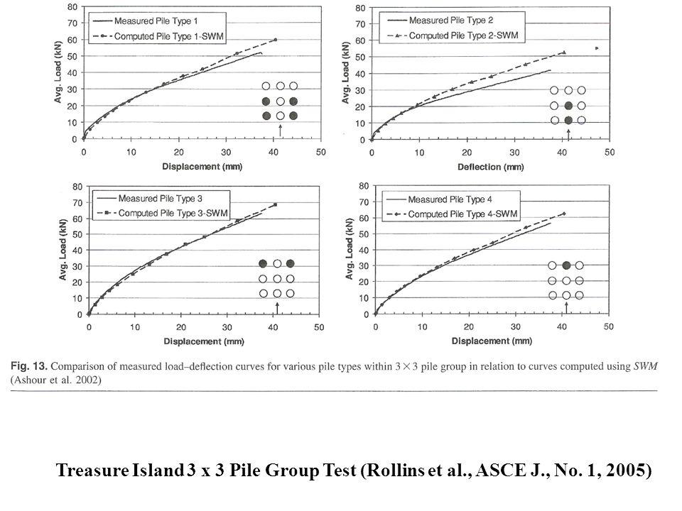 Treasure Island 3 x 3 Pile Group Test (Rollins et al. , ASCE J. , No