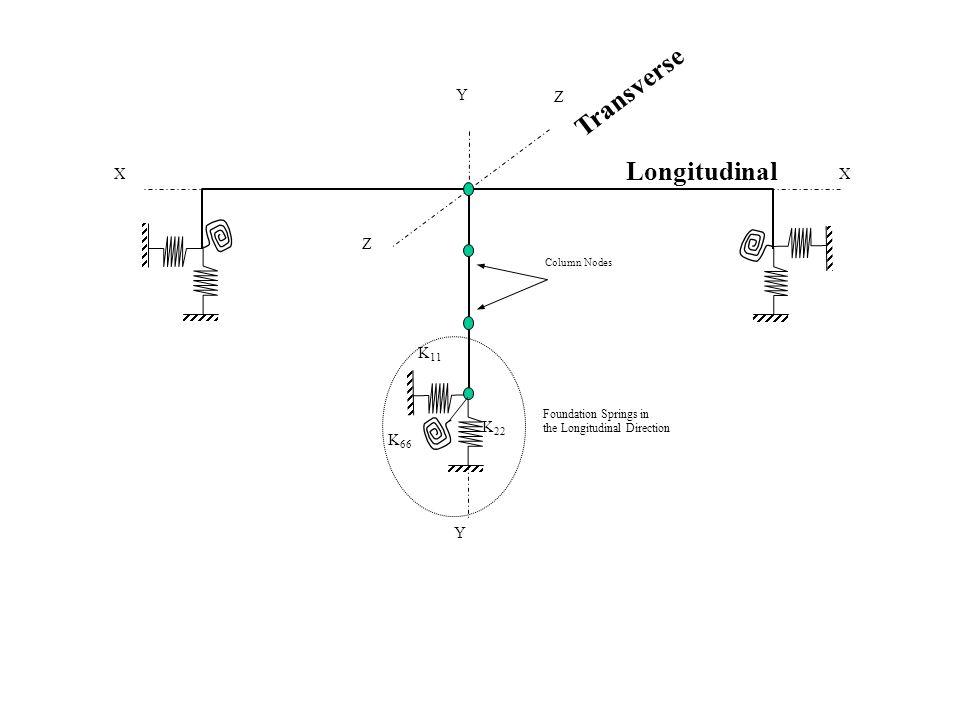 Transverse Longitudinal Z X K11 K22 K66 Y Foundation Springs in