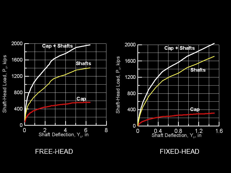 FREE-HEAD FIXED-HEAD