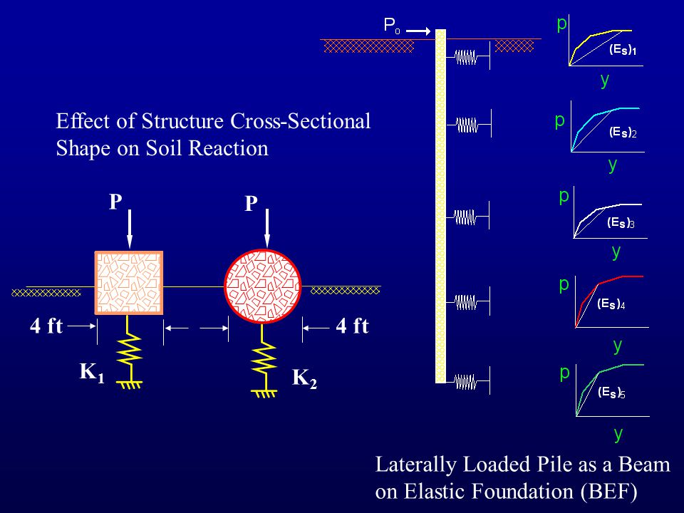 Effect of Structure Cross-Sectional