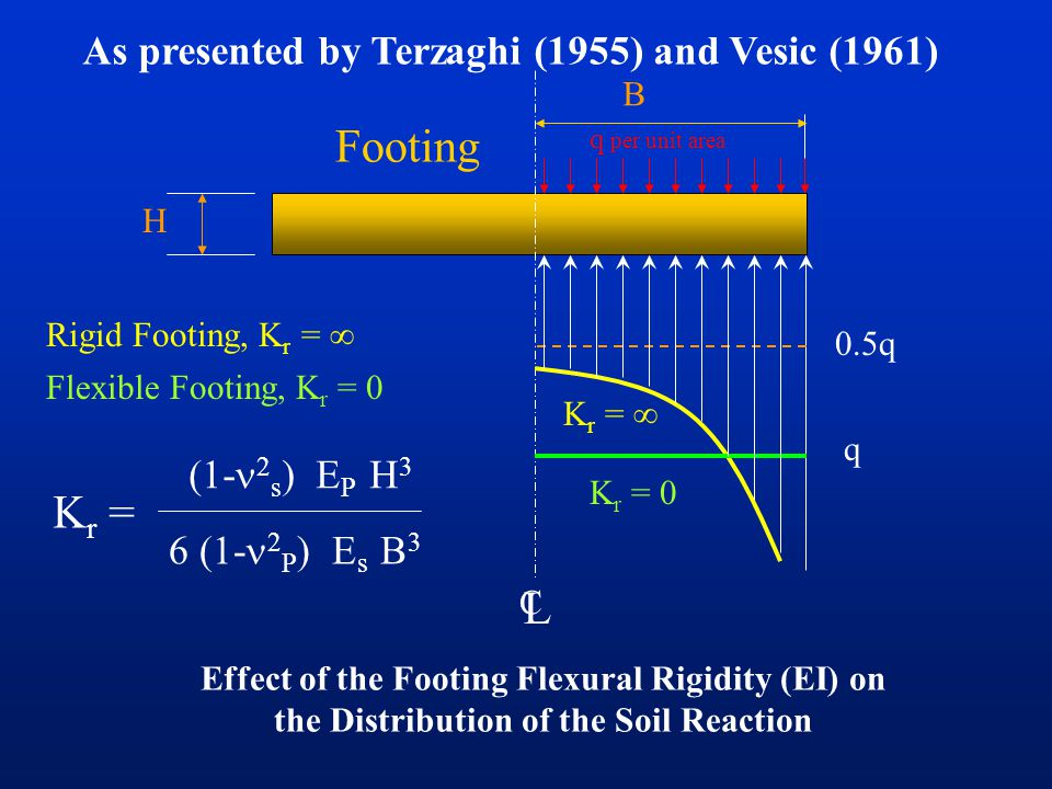 Footing Kr = L As presented by Terzaghi (1955) and Vesic (1961)