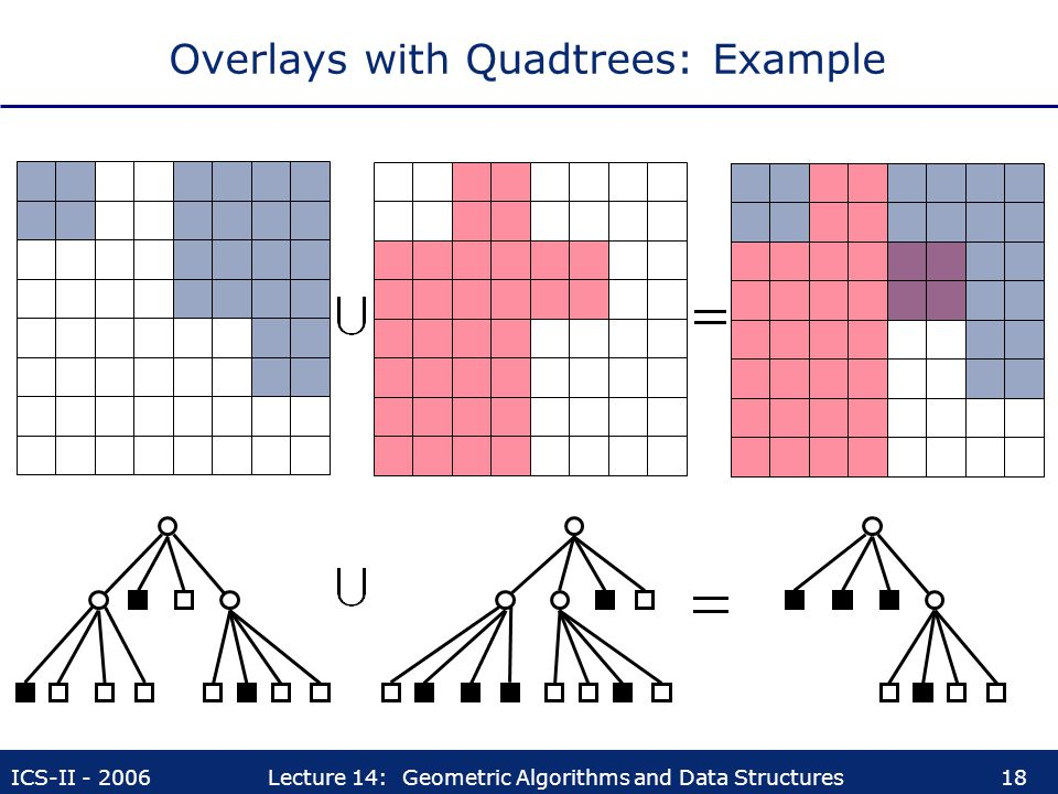 Overlays with Quadtrees: Example