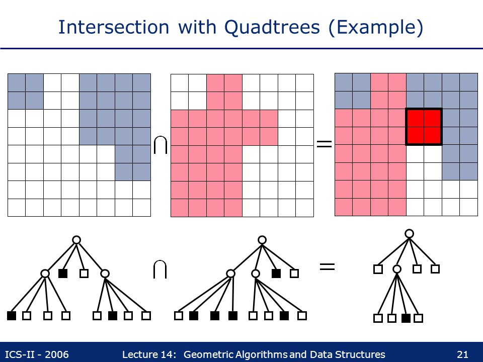 Intersection with Quadtrees (Example)