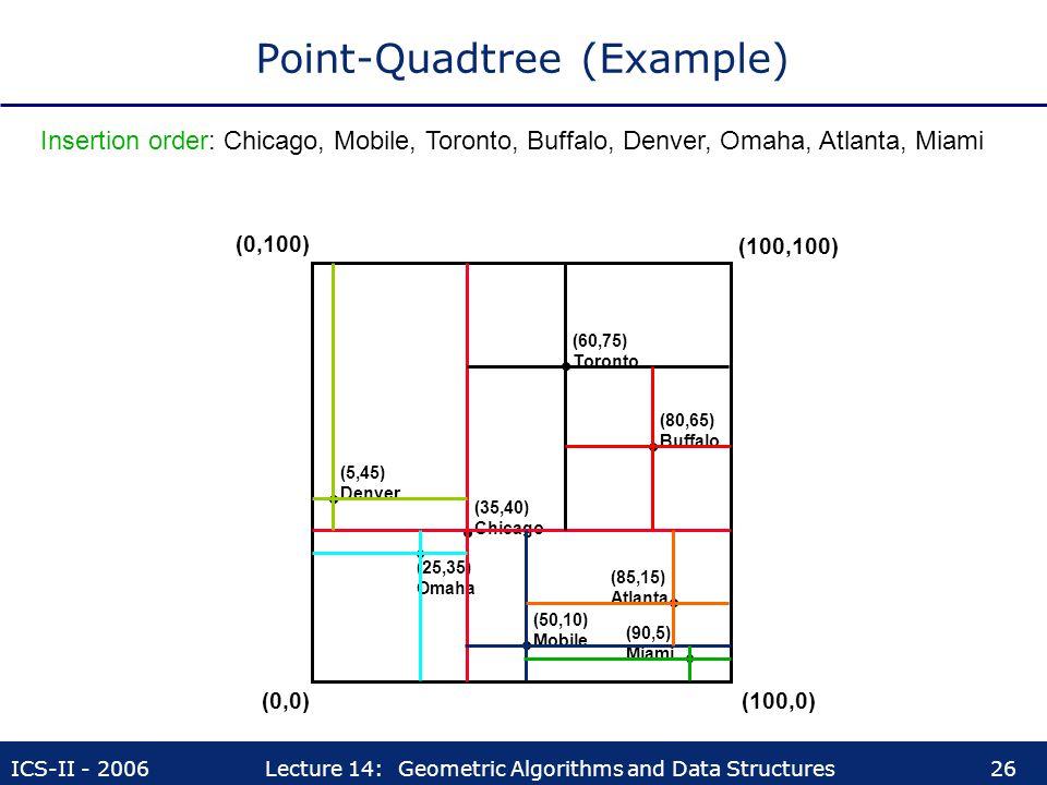 Point-Quadtree (Example)