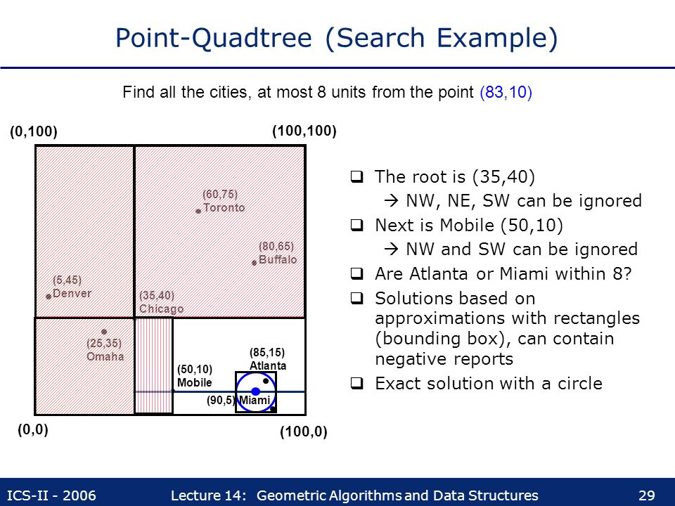 Point-Quadtree (Search Example)