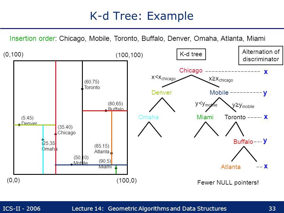 K-d Tree: Example Insertion order: Chicago, Mobile, Toronto, Buffalo, Denver, Omaha, Atlanta, Miami.