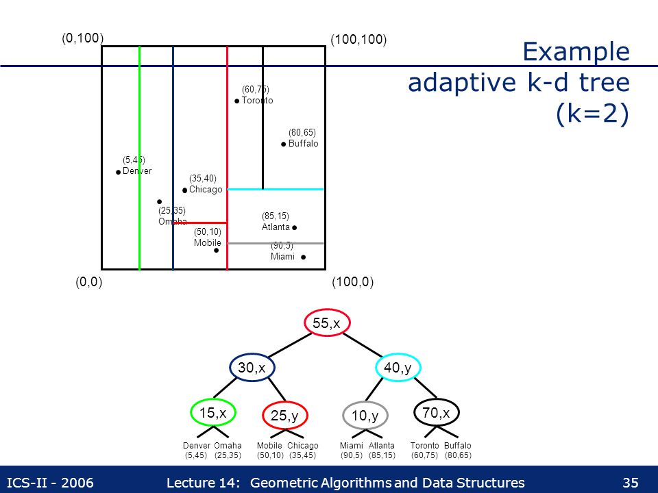 Example adaptive k-d tree (k=2)