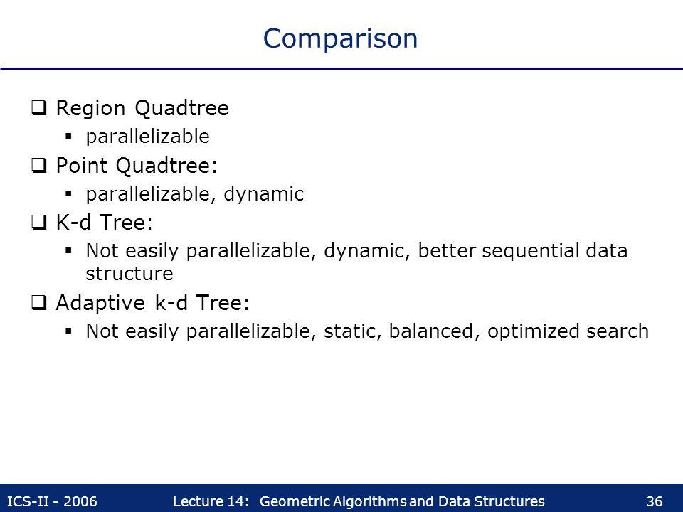 Comparison Region Quadtree Point Quadtree: K-d Tree:
