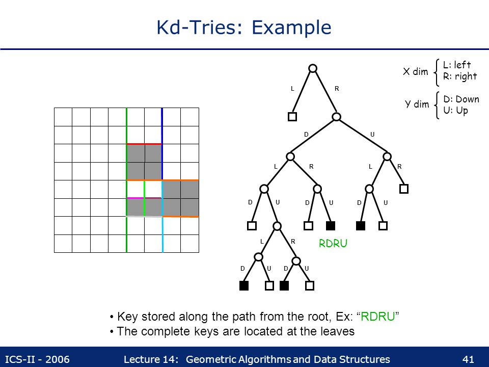 Kd-Tries: Example Key stored along the path from the root, Ex: RDRU